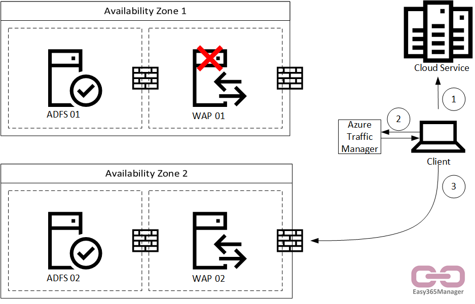 Real) High Availability ADFS Using Traffic Manager | Easy365Manager