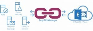 Easy365Manager Office 365 Management Tool Feature List
