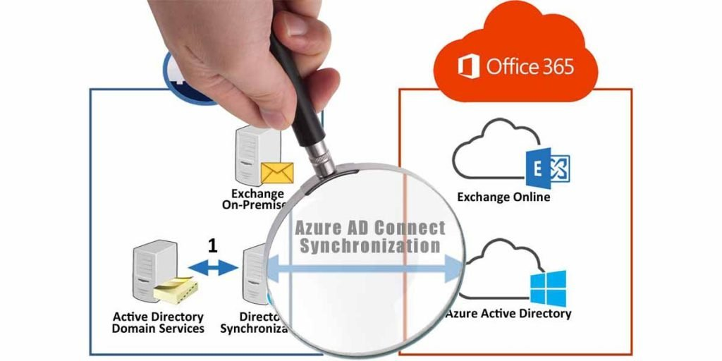 Azure AD Connect Sync