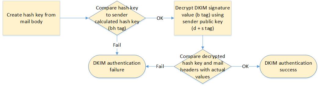 DKIM signature analysis at recipient