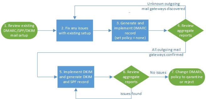 DMARC implementation flowchart