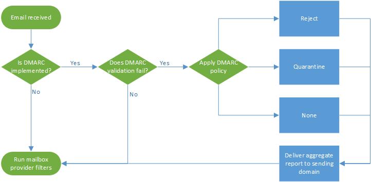 DMARC processing flowchart