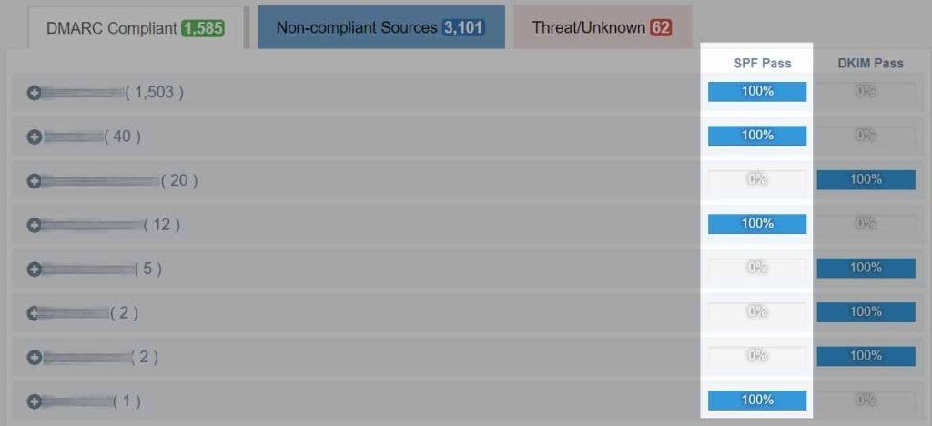 EasyDMARC SPF failure list