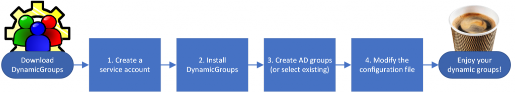 DynamicGroups Installation Guide