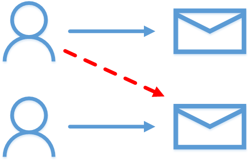 Office 365 Mailbox Delegation