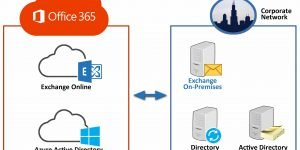 Office 365 Design and Integration