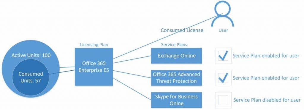 Office 365 Licensing Object Model