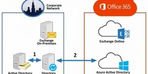 Blog on Office 365, Active Directory and more | Easy365Manager