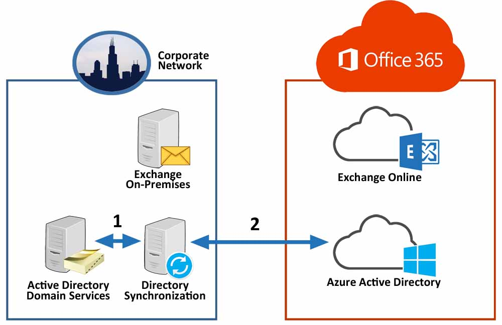 AD to Azure AD Connect Metaverse to Azure AD replication