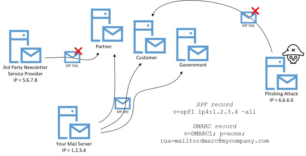 SPF DMARC scenario office 365 management