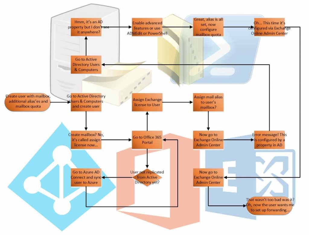 Schizophrenic flowchart configuring Active Directory user and Office 365 mailbox