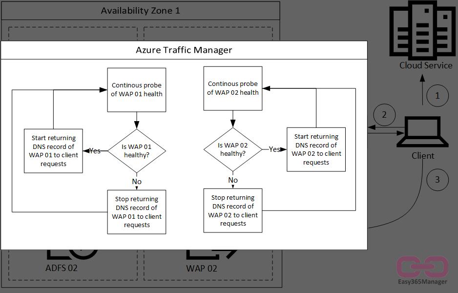 Azure Traffic Manager Explained